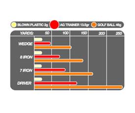 Almost Golf Practice Golf Balls