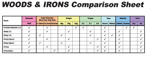 Iomic Comparison Chart