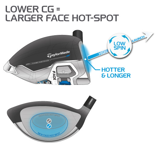 Lower CG = Larger Face Hot-Spot