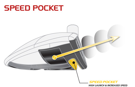 Adjust the loft on a Taylormade Rocketballz Stage 2 Driver