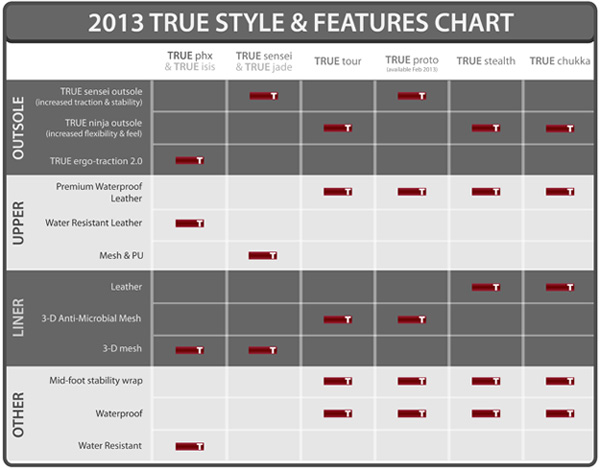 2013 true linkswear golf shoe comparison chart