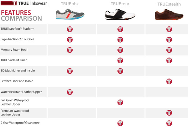 compare true linkswear golf shoes