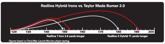 Adams Redline Hybrid Iron Set Disctance Chart