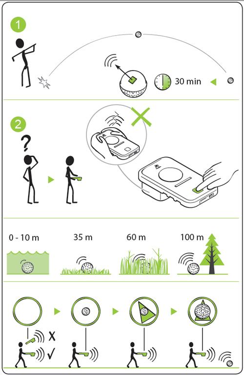 Prazza Golf Ball Finder Diagram
